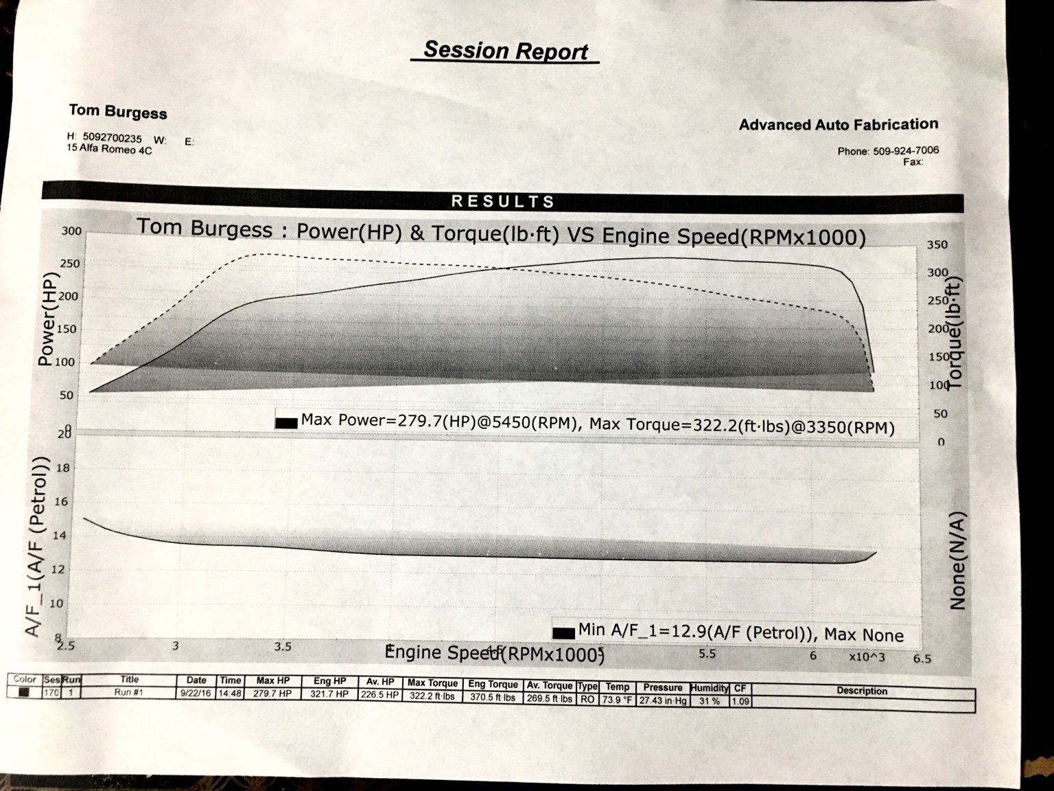 Dyno Modded 4c Results